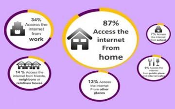 العرب يفضلون «المنزل» وأجهزة آبل للاتصال بالإنترنت